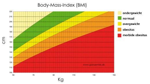 gezond gewicht voor lengte