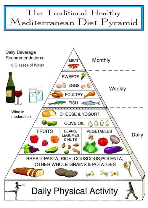 Mediterrane Voedselpiramide