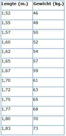 weegschaal met vetpercentage meting