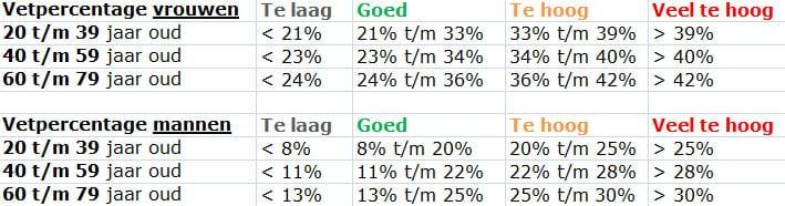 percentage lichaamsvet berekenen
