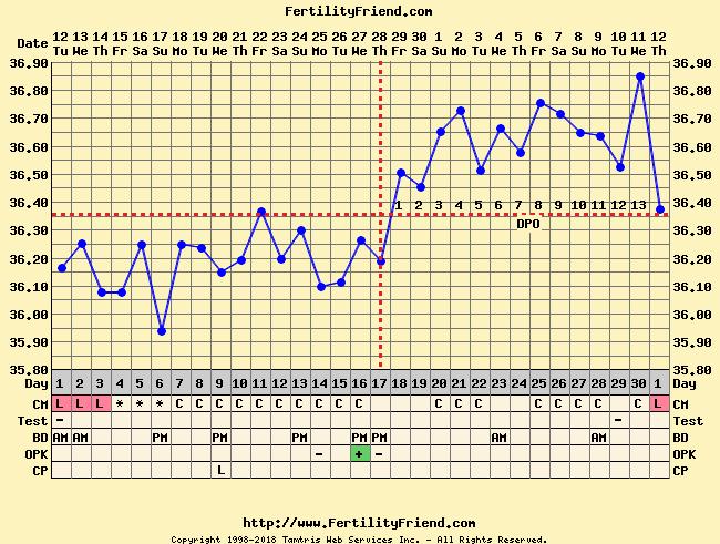 Voorbeeld temperatuurcurve met menstruatie